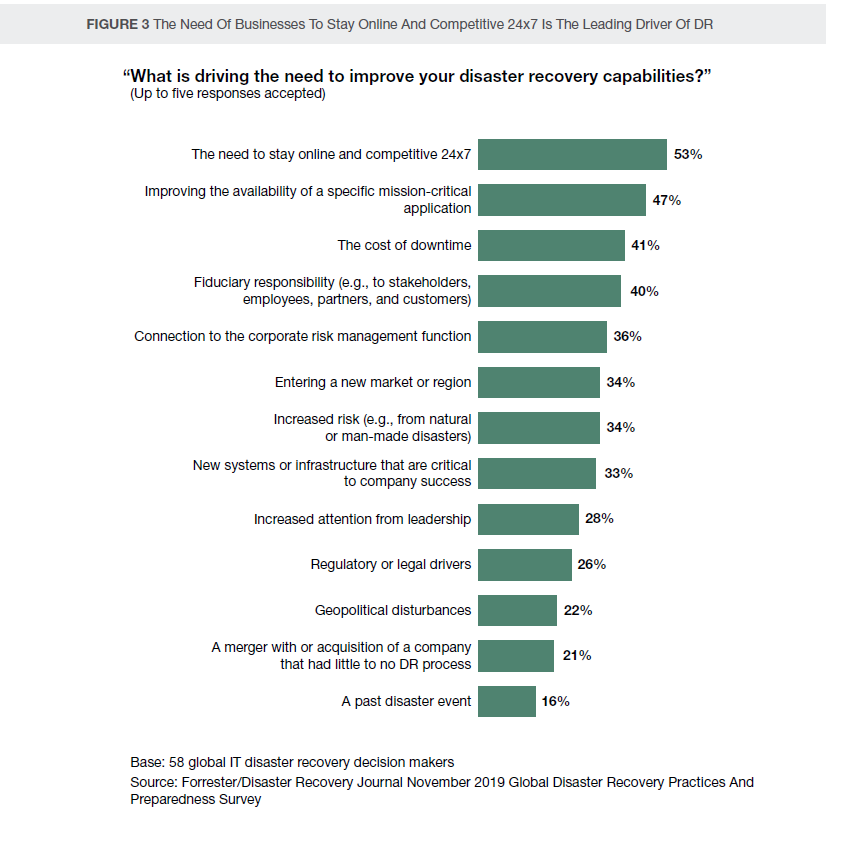 nFlo What is driving the need to improve your disaster recovery capabilities?