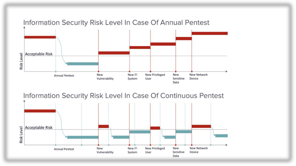 nFlo Security Risk Level in Case of Annual/Continuous Pentest